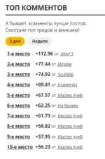 ТОП КОММЕНТОВ А бывает, комменты лучше постов. Смотрим топ тредов и вникаем! 2 дня Неделя 1- е место +112.96 от с!е1у13 2- е место +77.44 от кПпоке 3- е место +74.93 от БсиНббб 4- е место +69.41 от 1гиееепЬу 5- е место +67.57 от МаАео ХуеВ 6- е место +62.25 от На бровях 7- е место +61.73 о