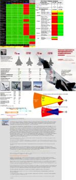 "АК-ФД Россия  11111111 «  «  п Неизаеетно   -t.. "" ■■ Да. а широком — ГГ'*ш >Т""ГНеизвестно ■"" Т-50АК-ФДНйИШ +2+50 1 Kill-Chain Tabular Analysis ConfigurationF-35 JSFSu-35S BVR MissilesA"